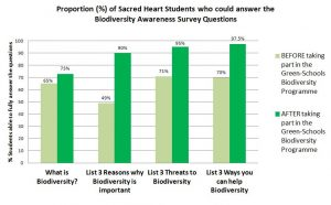 sacred-heart-survey-graph